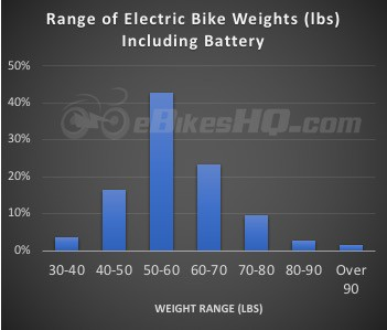 Electric Bike Weight Ranges - Including the Battery
