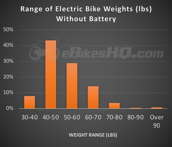Electric Bike Weight Ranges - Without the Battery