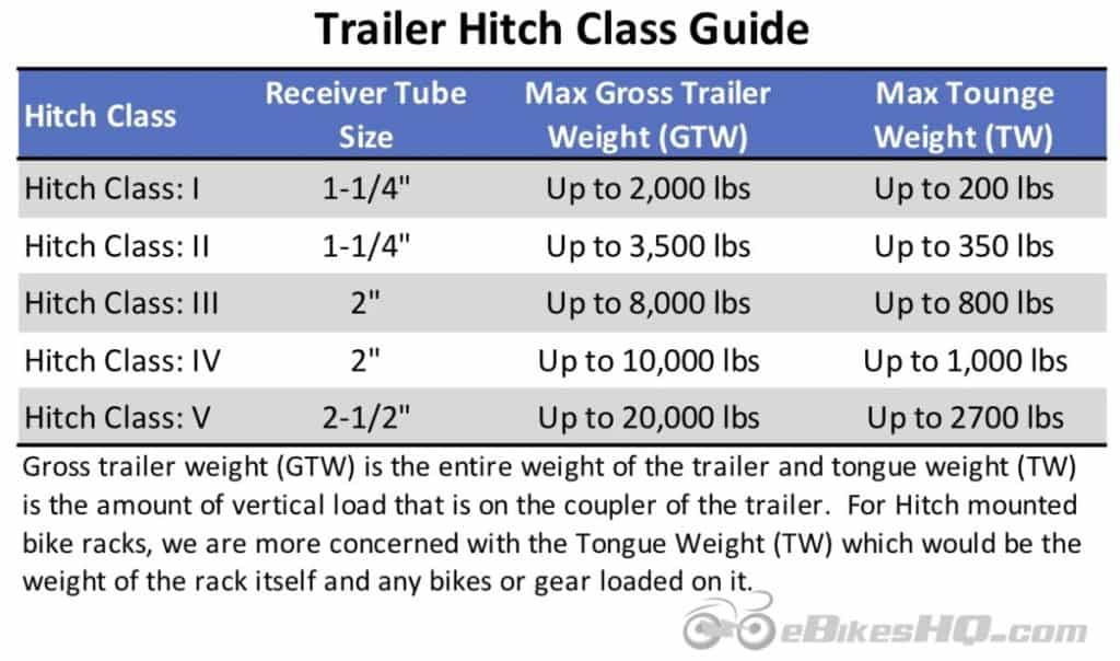 Trailer Hitch Class 1-5 Guide for Electric Bike Hitch Mounted Racks